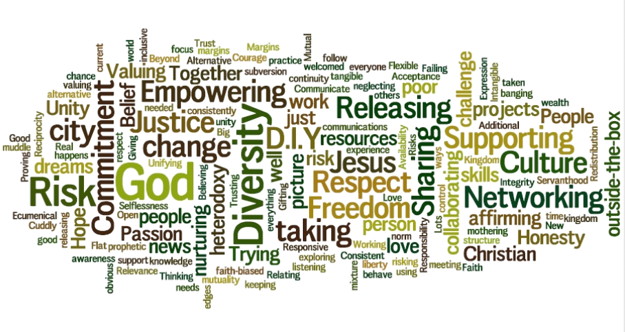 word cloud of LCCT's values